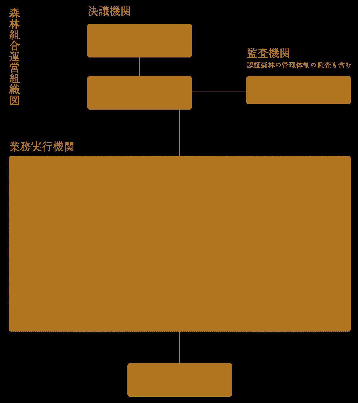 富士市森林組合組織図
